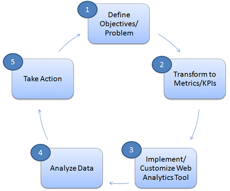 google analytics implementation process