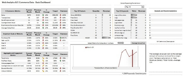 Dashboard using Tatvic Excel Add-in