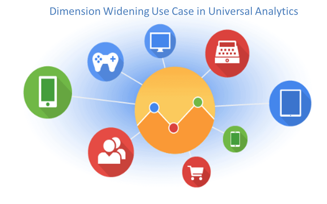 Dimension Widening in Universal Analytics