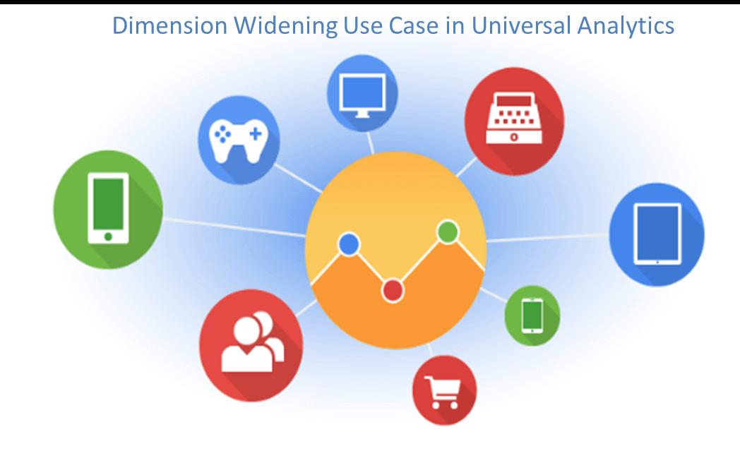 Dimension Widening in Universal Analytics