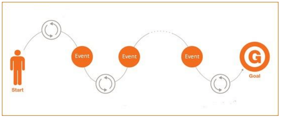 5 Steps to Understand User Journey from Start to Conversion in Google Analytics