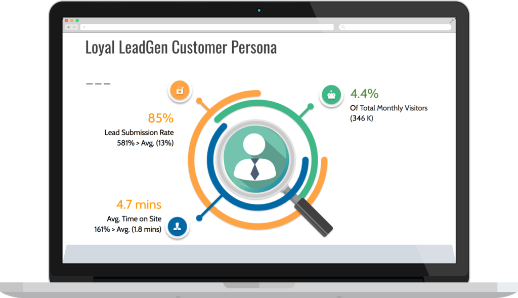 Value Propositions - customer persona building