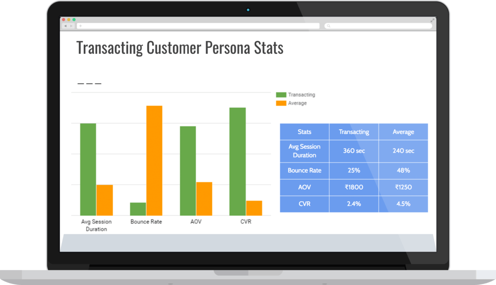 Service Offerings - customer persona building