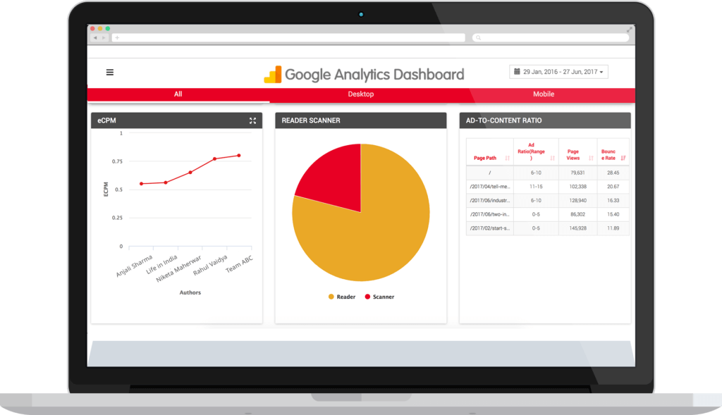 Google Analytics Dashboard - Service Offerings