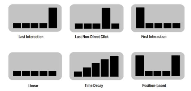 Data Driven Attribution model