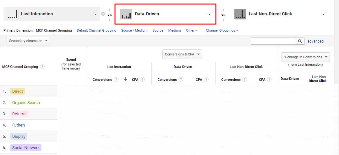 Google Data Driven Attribution Model
