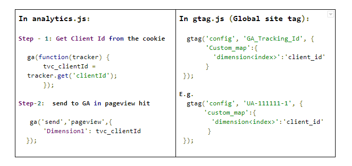 Tracking with gtag js: The Future of Tagging and How to Set